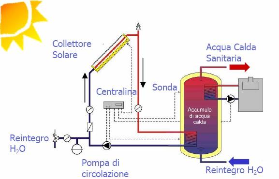 Pannello Solare Termico O Pompa Di Calore : Wikidispense di fisica tecnica energie alternative